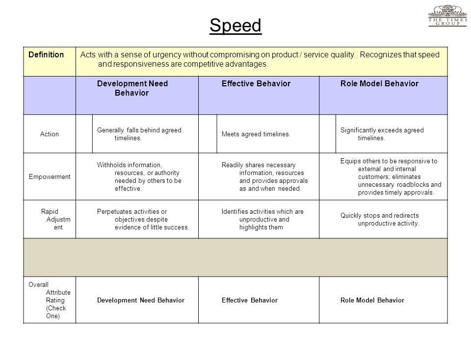 Speed Definition.