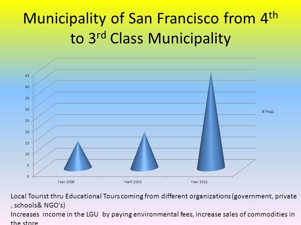 Municipality of San Francisco from 4th to 3rd Class Municipality