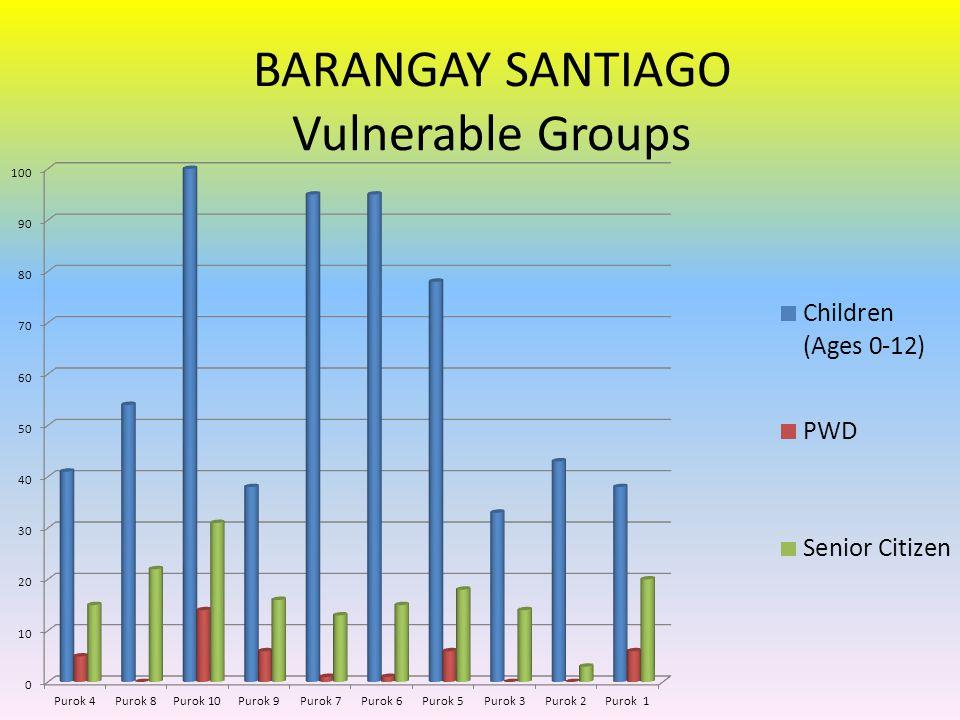 BARANGAY SANTIAGO Vulnerable Groups