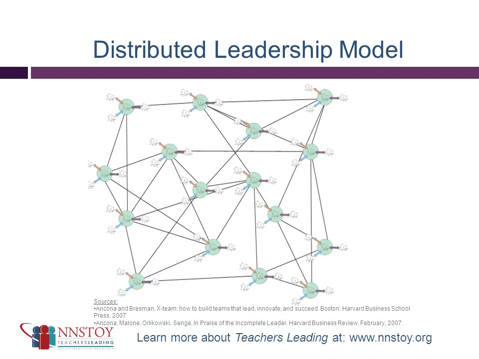 Distributed Leadership Model