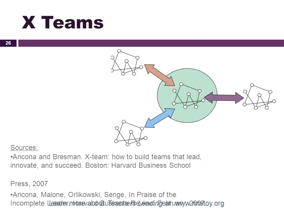 X Teams Sources: Ancona and Bresman. X-team: how to build teams that lead, innovate, and succeed. Boston: Harvard Business School Press, 2007.