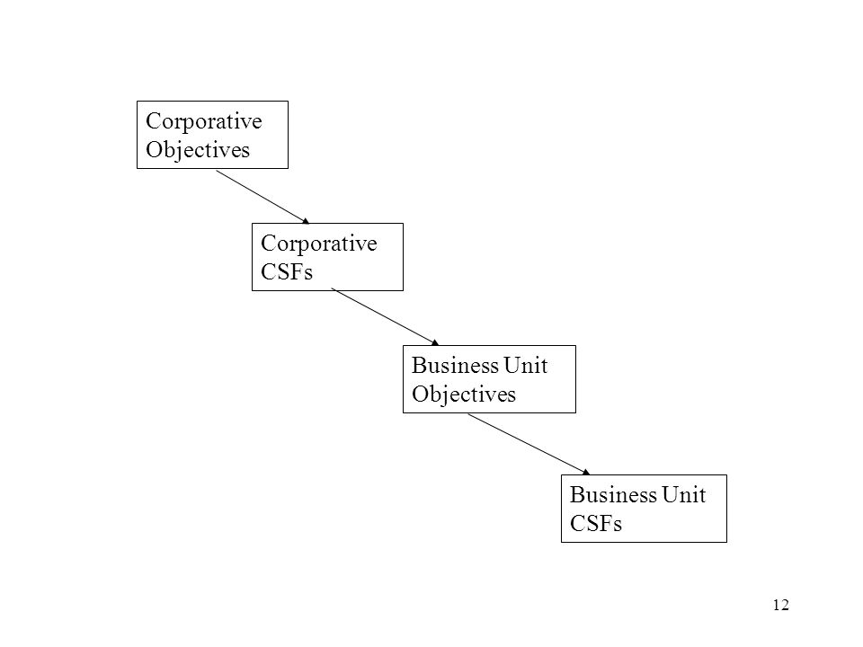 Corporative Objectives