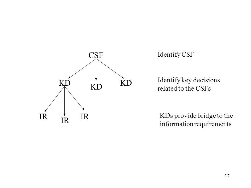 CSF KD KD KD IR IR IR Identify CSF