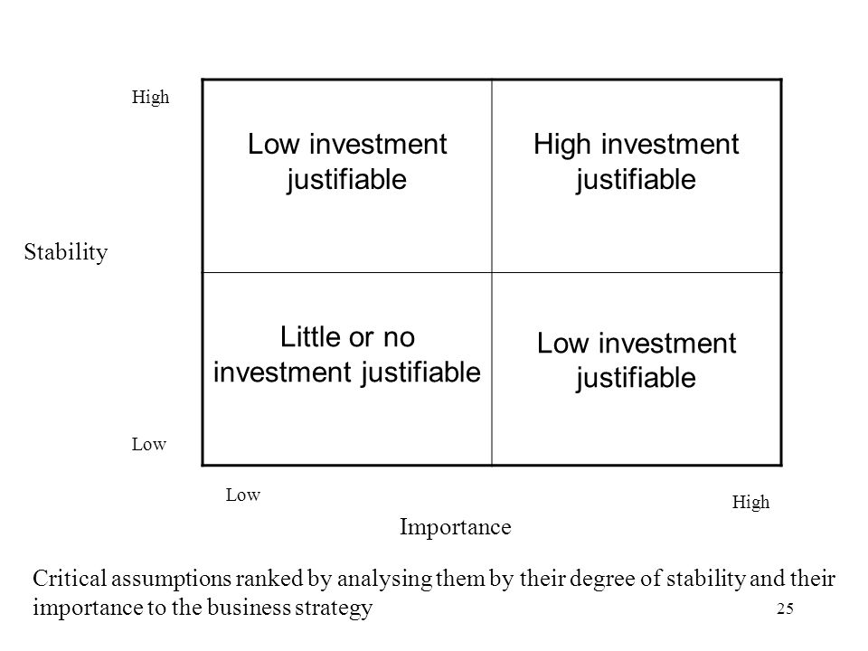 Low investment justifiable High investment justifiable