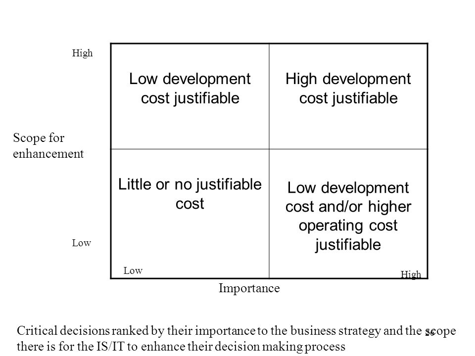 Low development cost justifiable High development cost justifiable