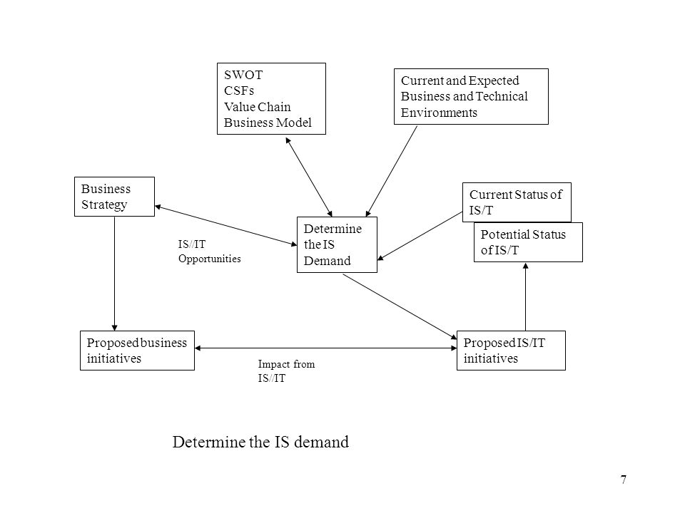 Determine the IS demand