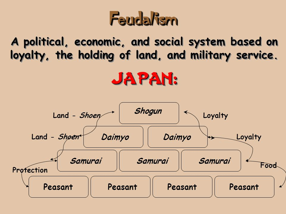 Feudalism A political, economic, and social system based on loyalty, the holding of land, and military service.