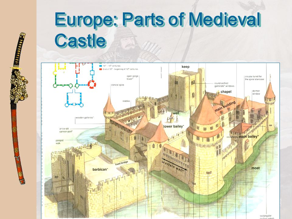 Europe: Parts of Medieval Castle