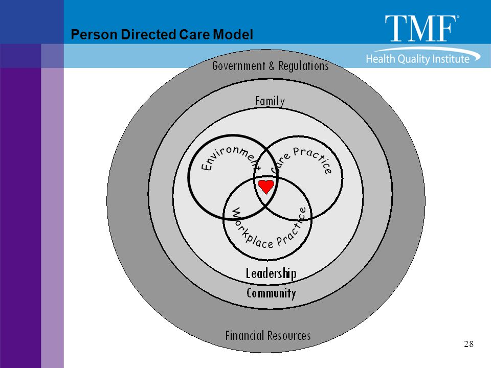 Person Directed Care Model