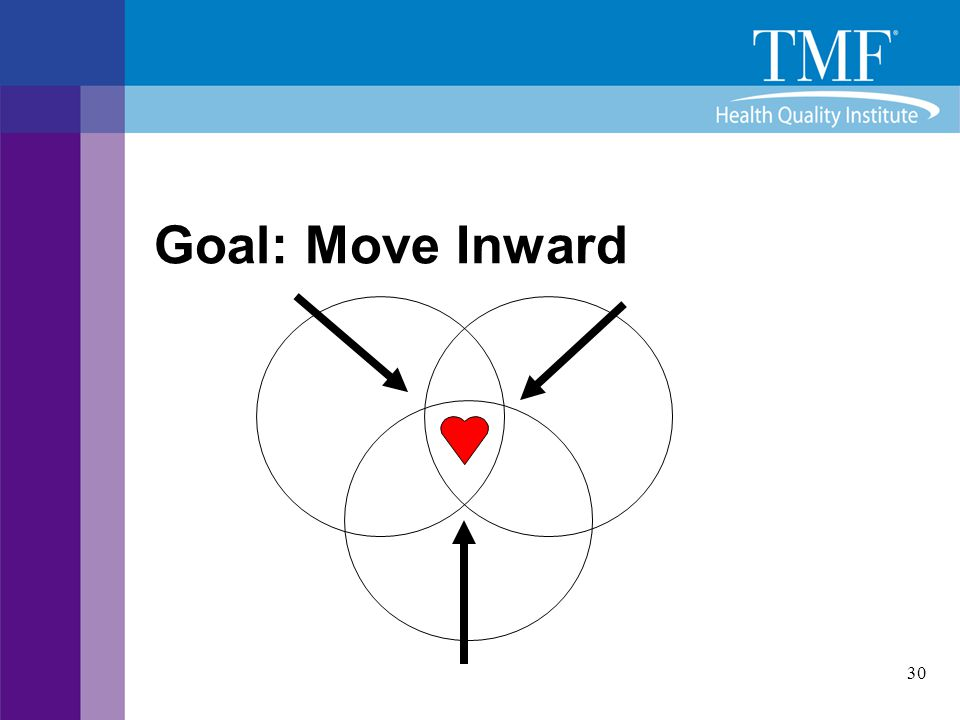 Goal: Move Inward