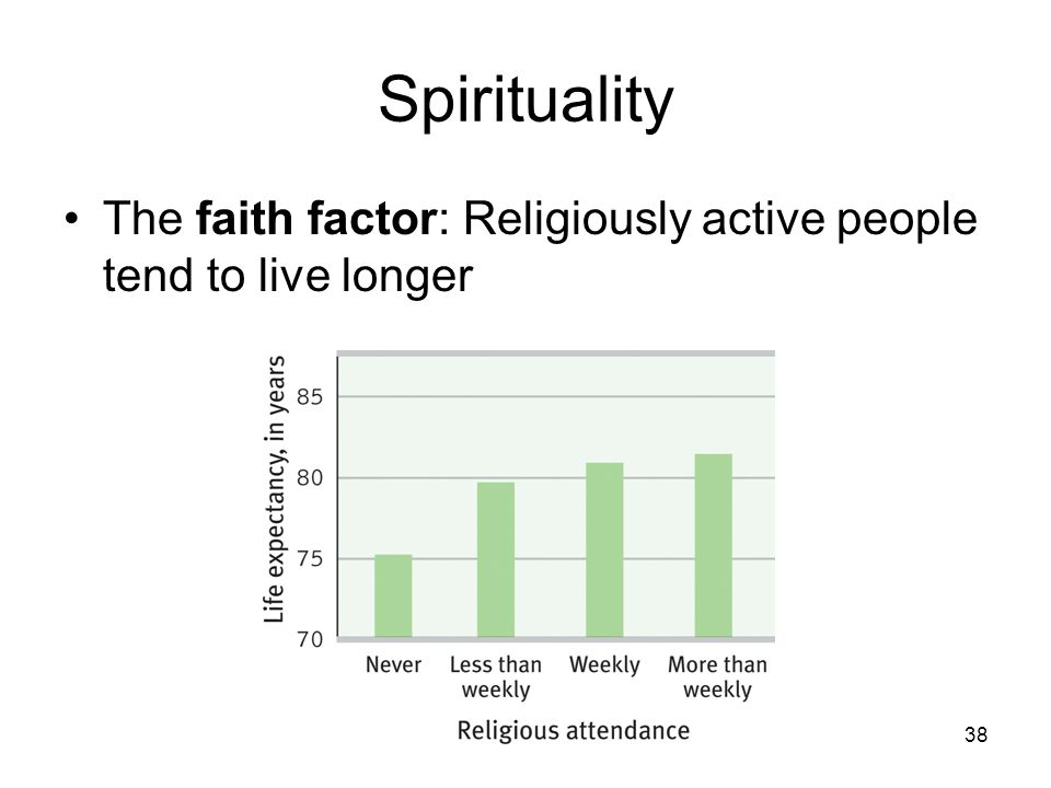 Spirituality The faith factor: Religiously active people tend to live longer