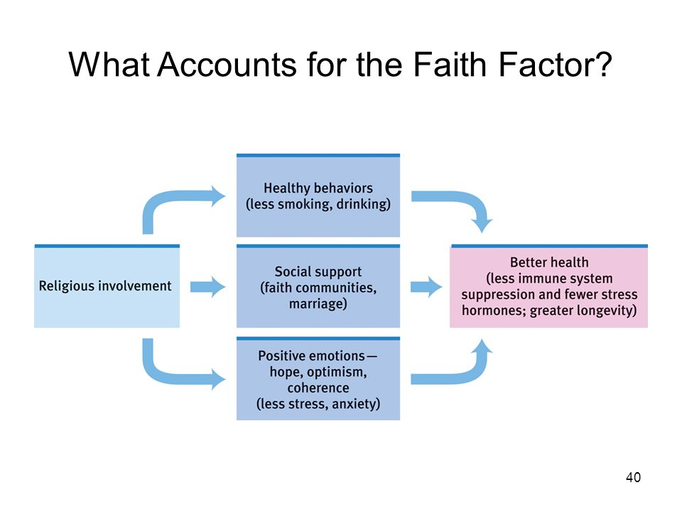 What Accounts for the Faith Factor