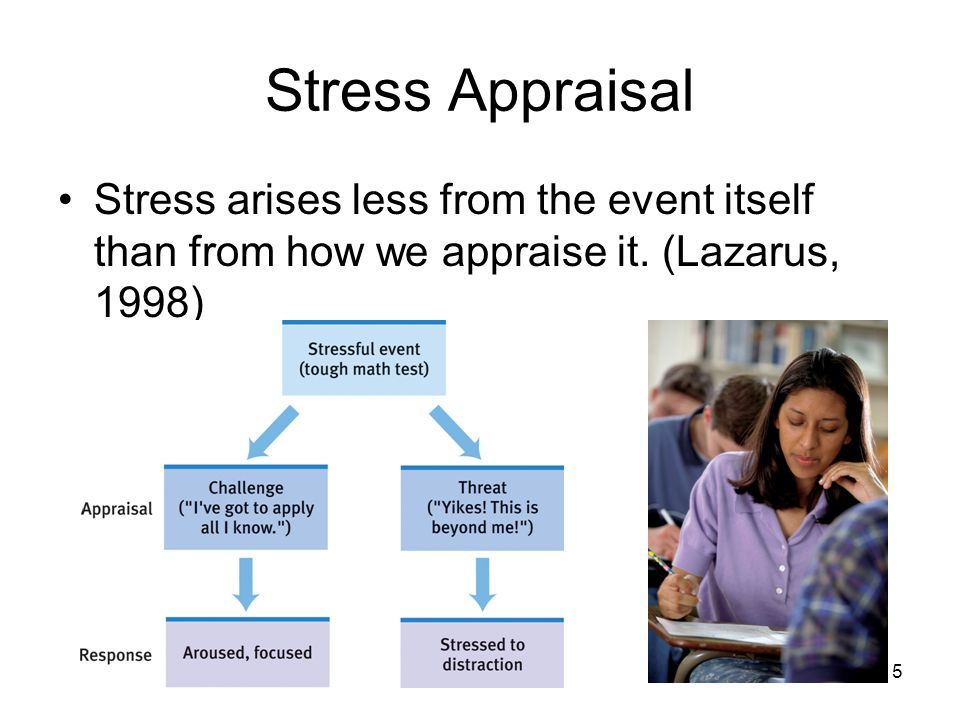 Stress Appraisal Stress arises less from the event itself than from how we appraise it.