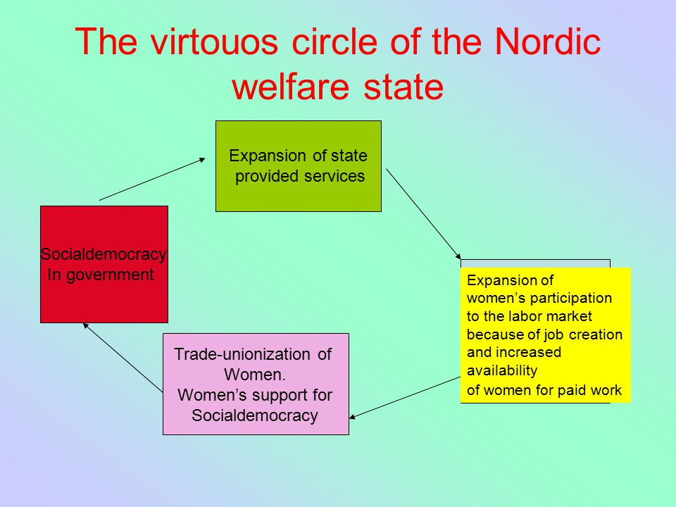 The virtouos circle of the Nordic welfare state