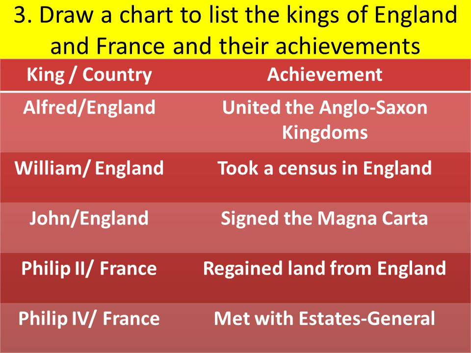 3. Draw a chart to list the kings of England and France and their achievements