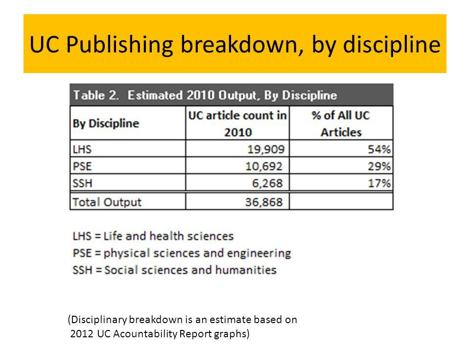 UC Publishing breakdown, by discipline