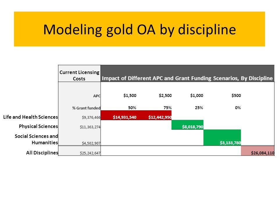 Modeling gold OA by discipline