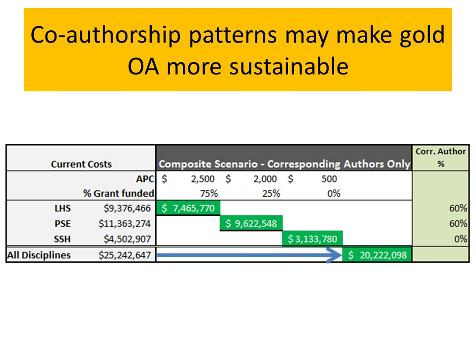 Co-authorship patterns may make gold OA more sustainable