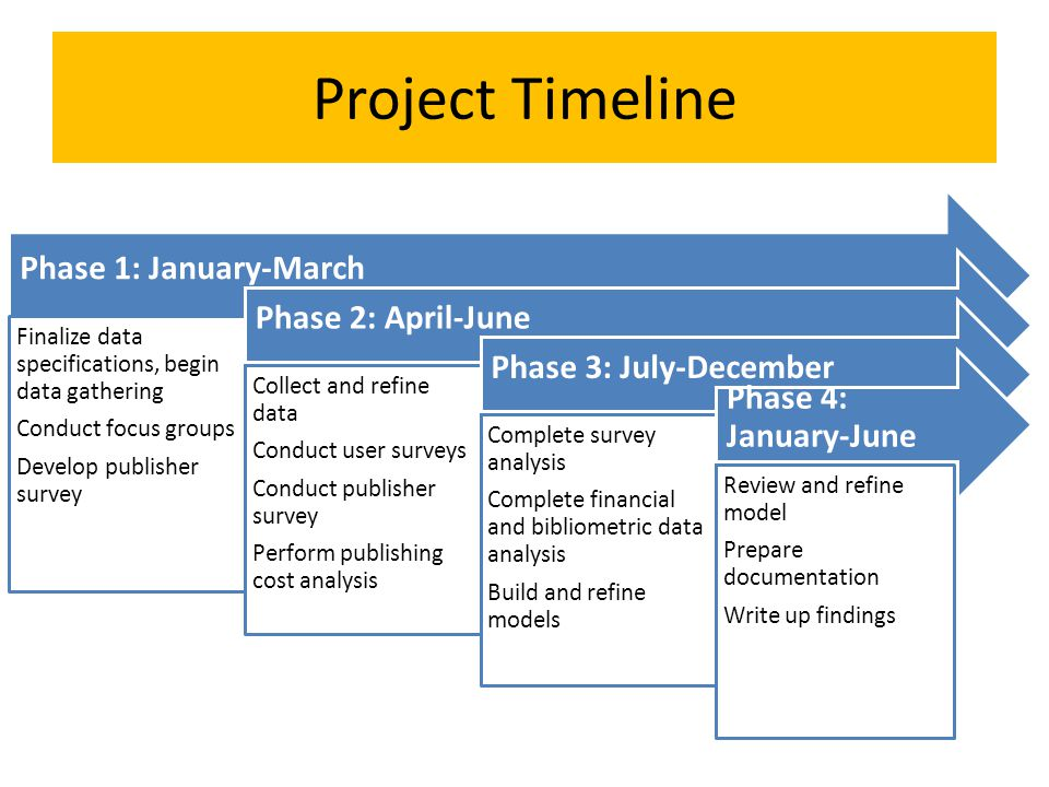 Project Timeline Phase 1: January-March Phase 2: April-June