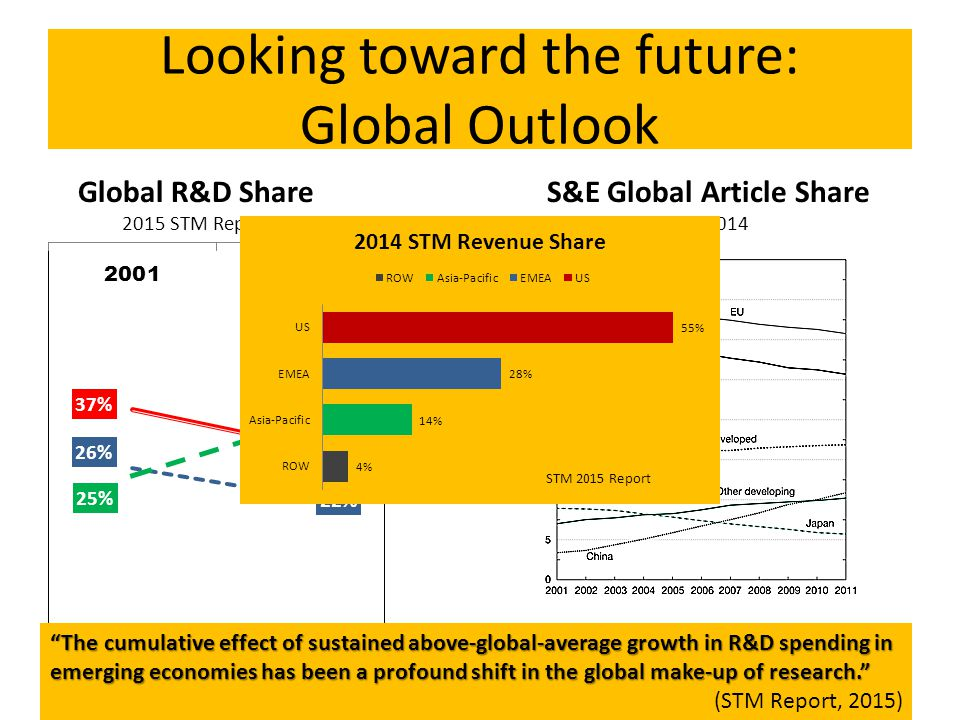 Looking toward the future: Global Outlook