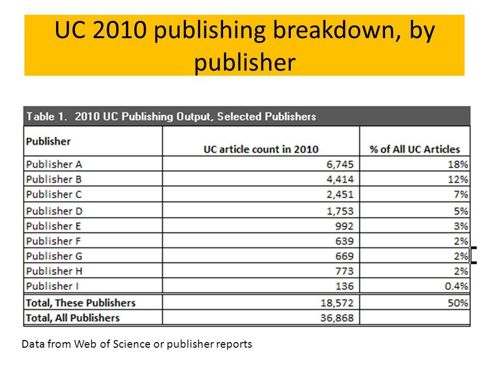 UC 2010 publishing breakdown, by publisher