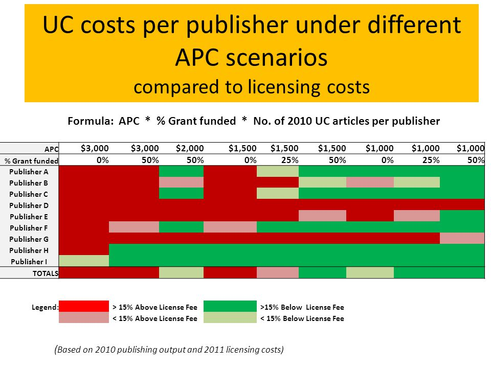 UC costs per publisher under different APC scenarios compared to licensing costs