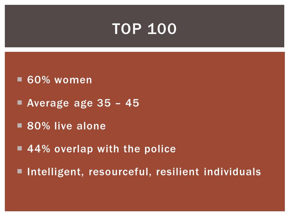 Top 100 60% women Average age 35 – 45 80% live alone