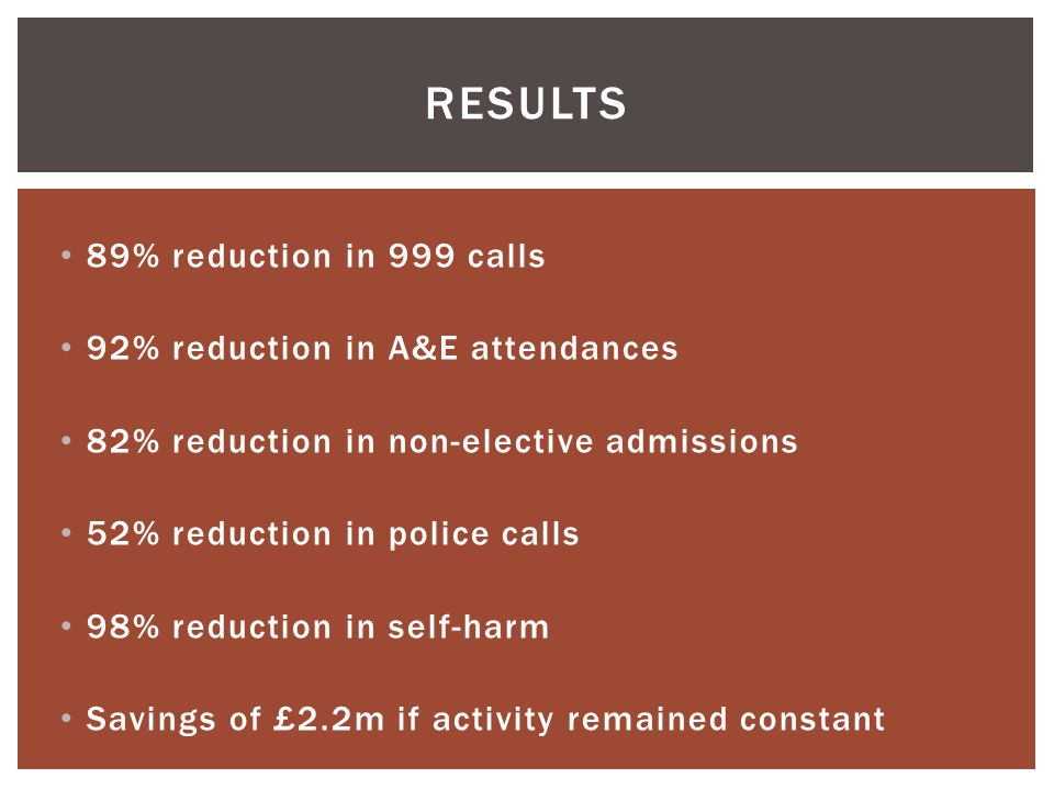 results 89% reduction in 999 calls 92% reduction in A&E attendances