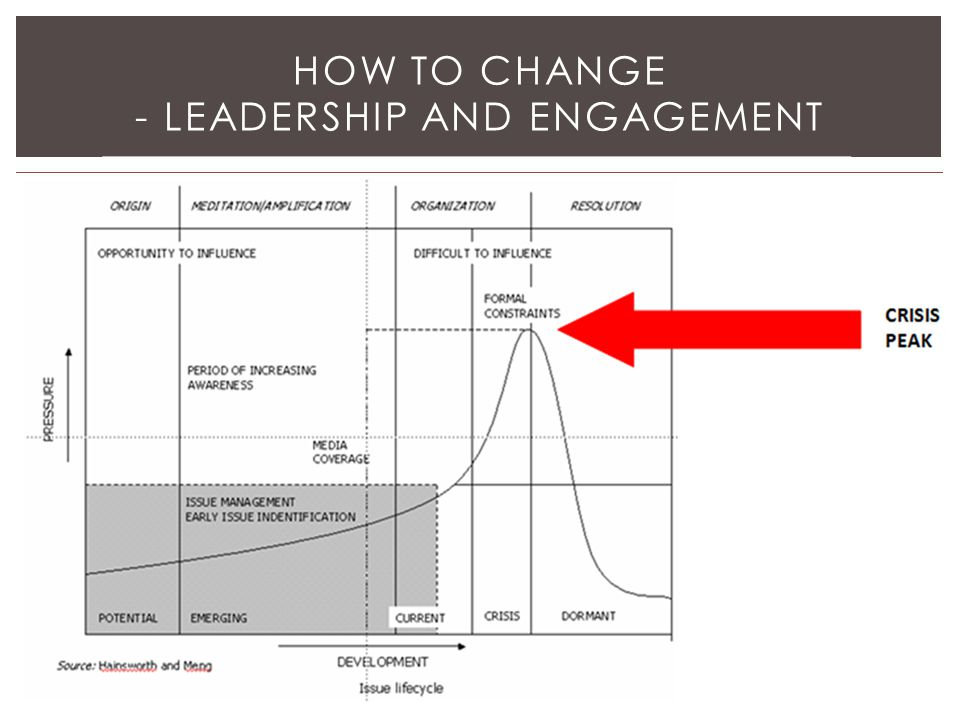 How to Change - Leadership and engagement