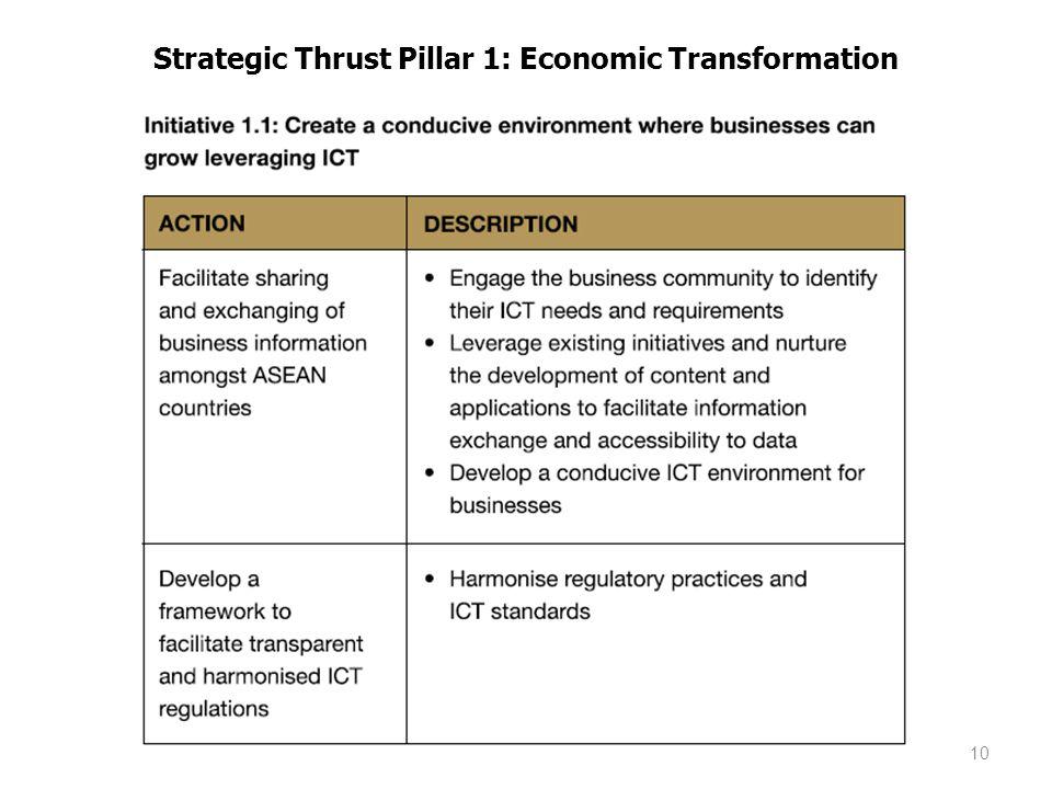 Strategic Thrust Pillar 1: Economic Transformation
