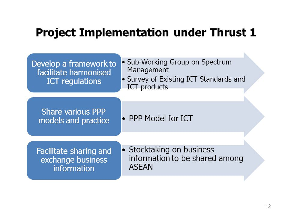 Project Implementation under Thrust 1