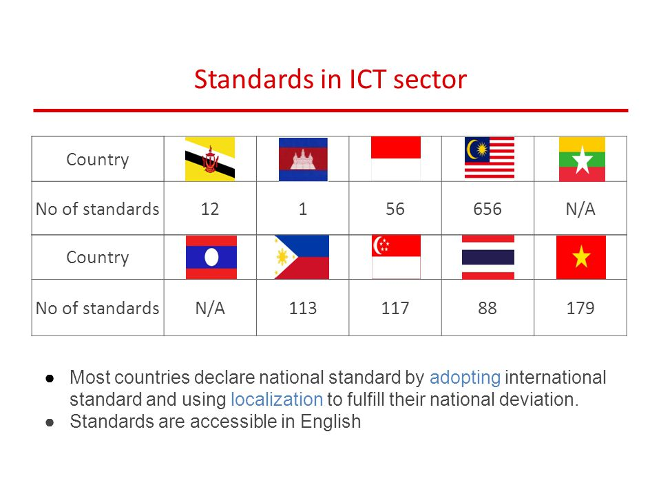Standards in ICT sector