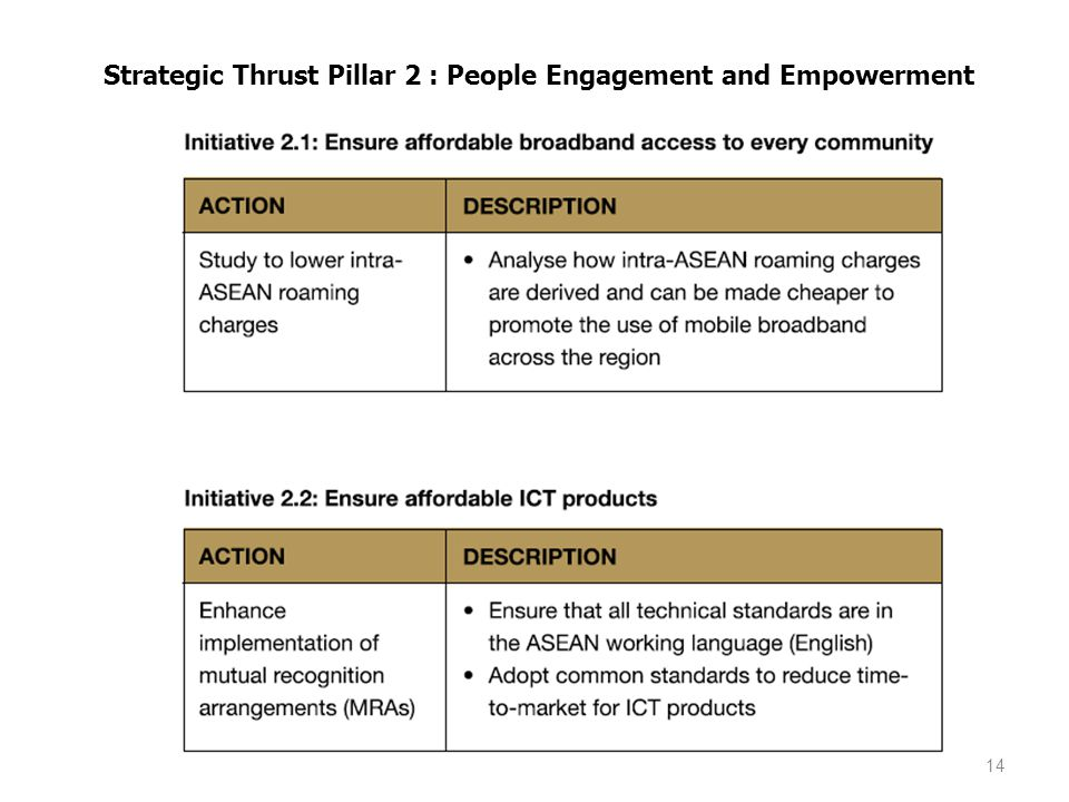 Strategic Thrust Pillar 2 : People Engagement and Empowerment
