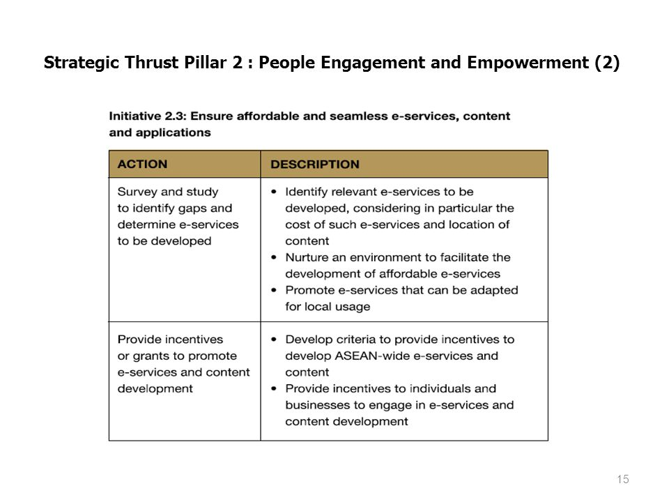 Strategic Thrust Pillar 2 : People Engagement and Empowerment (2)