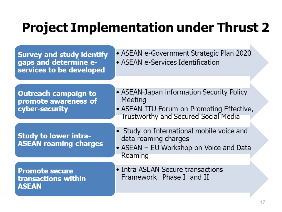 Project Implementation under Thrust 2