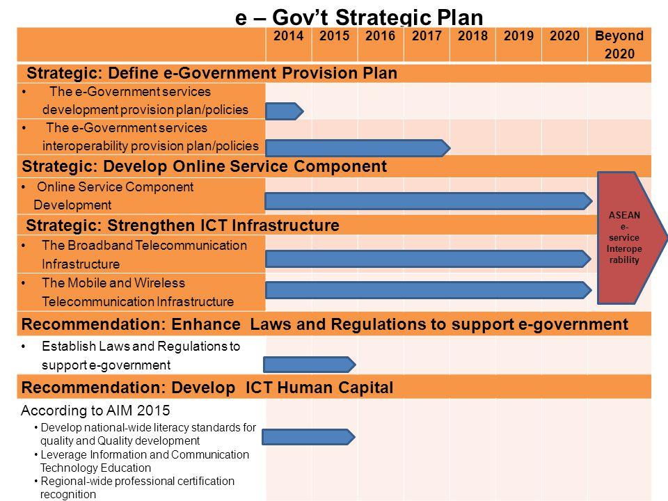 e – Gov't Strategic Plan e-service Interoperability
