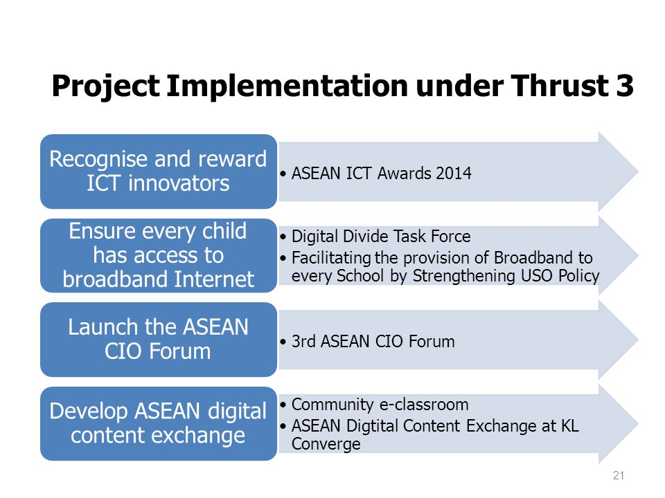 Project Implementation under Thrust 3