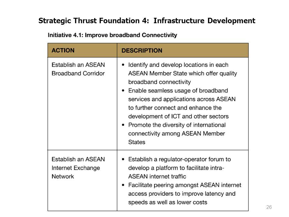 Strategic Thrust Foundation 4: Infrastructure Development