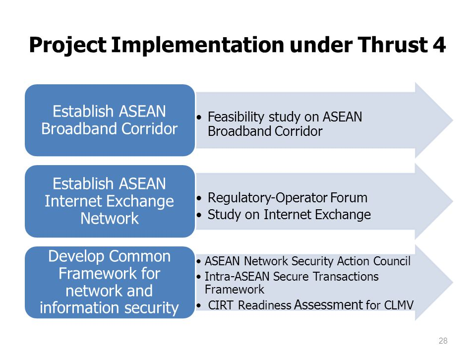 Project Implementation under Thrust 4