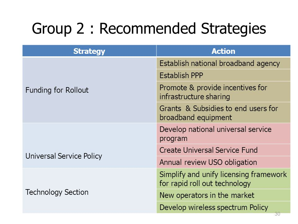 Group 2 : Recommended Strategies