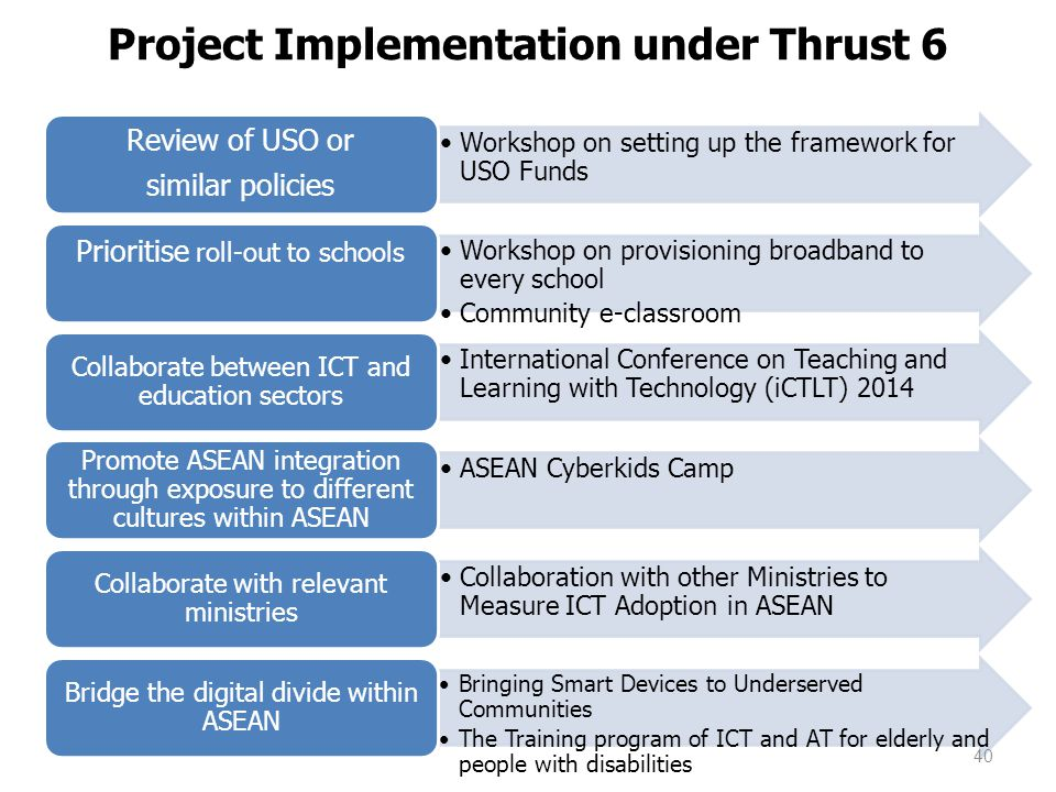 Project Implementation under Thrust 6