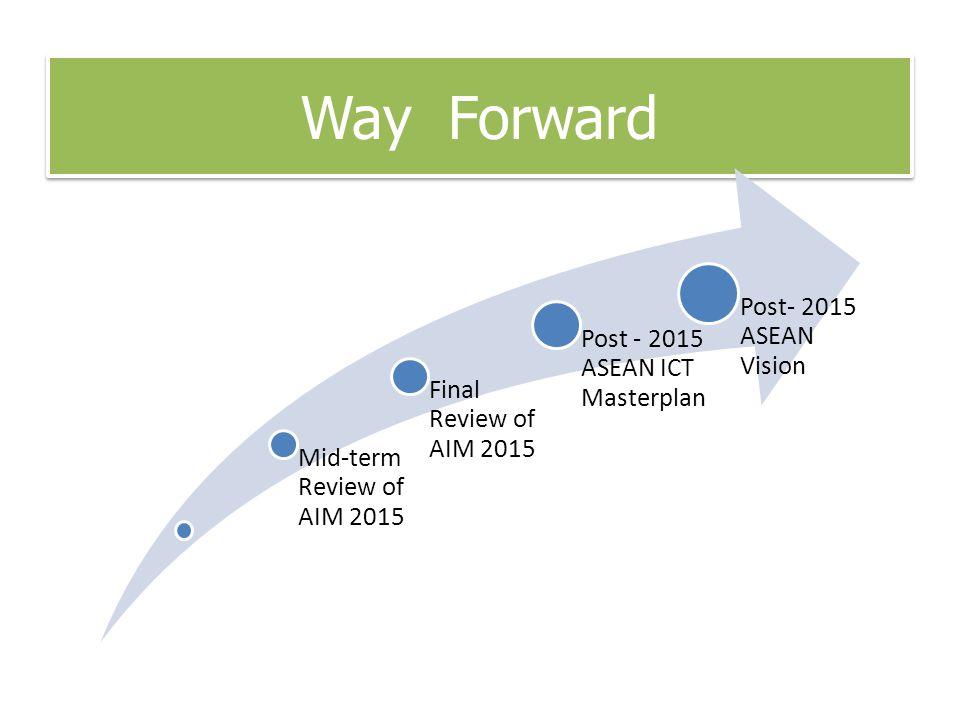 Way Forward Mid-term Review of AIM 2015 Final Review of AIM 2015