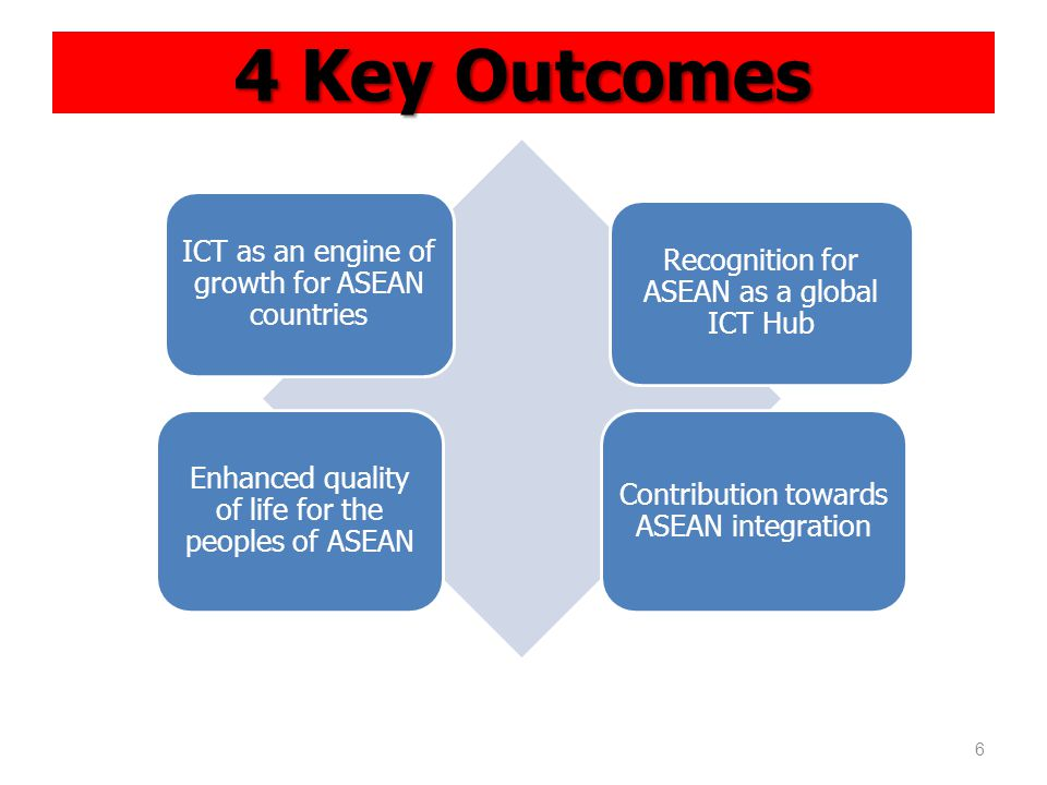 4 Key Outcomes ICT as an engine of growth for ASEAN countries