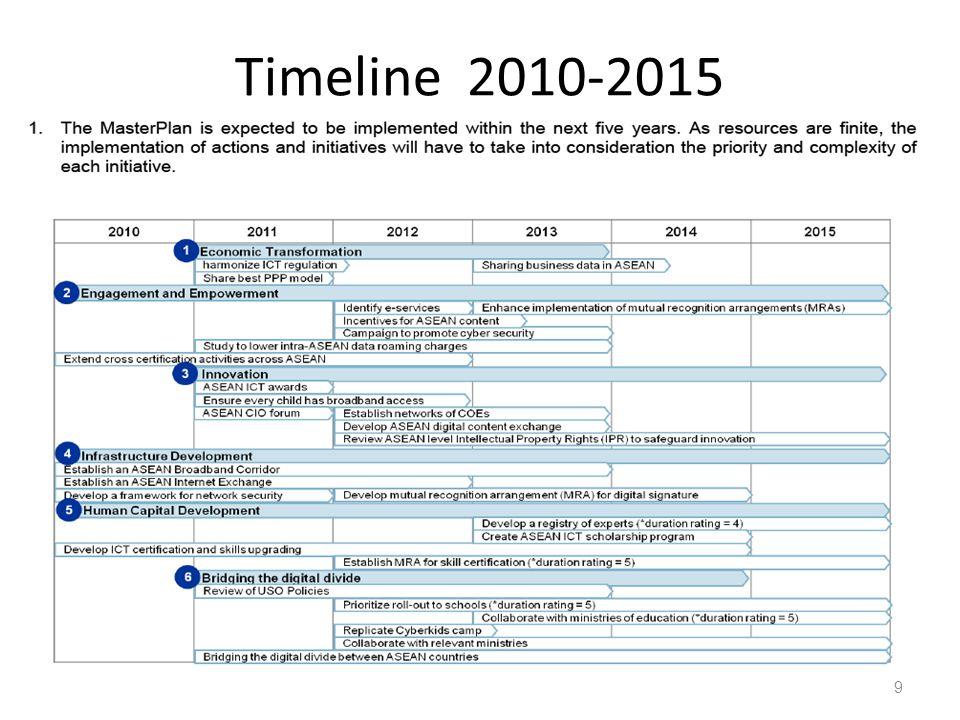 Timeline 2010-2015