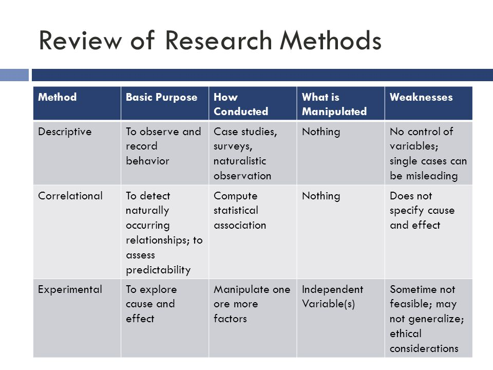 Review of Research Methods