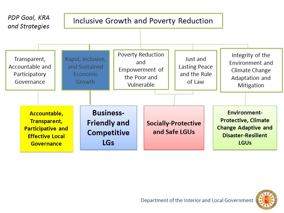 Inclusive Growth and Poverty Reduction