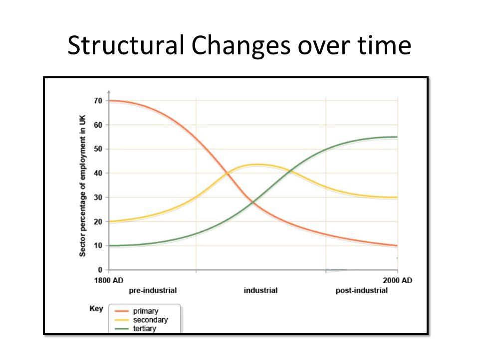 Structural Changes over time