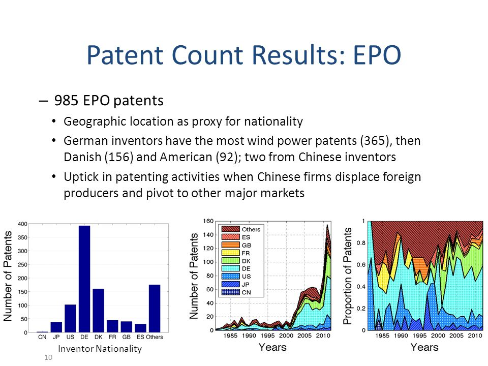 Patent Count Results: EPO