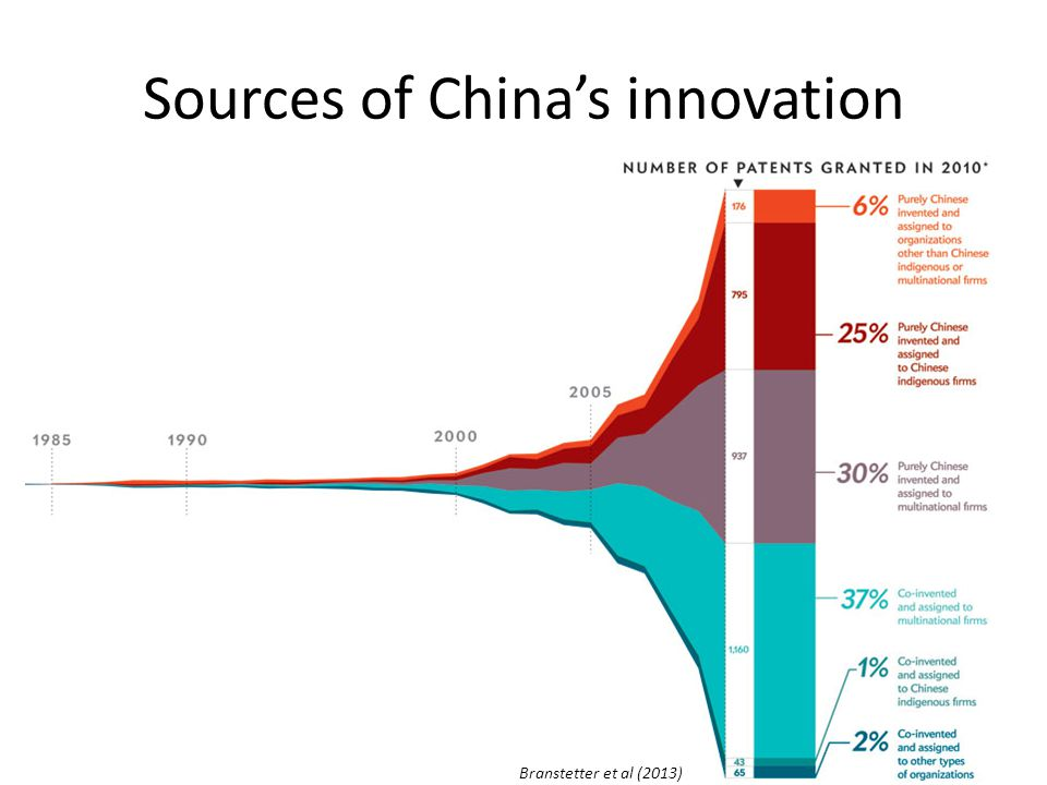 Sources of China's innovation