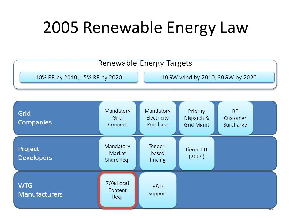 2005 Renewable Energy Law Renewable Energy Targets Grid Companies